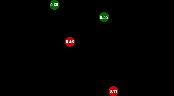 Logistic Regression - classification