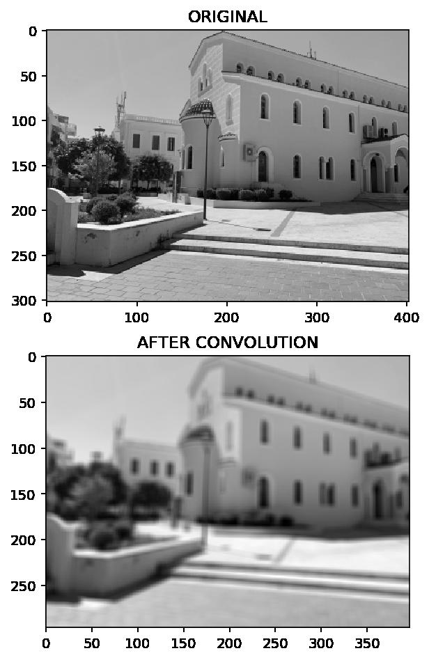 Convolution - blurring an image