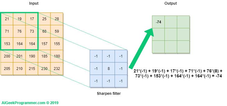 How convolutional neural network processes data?