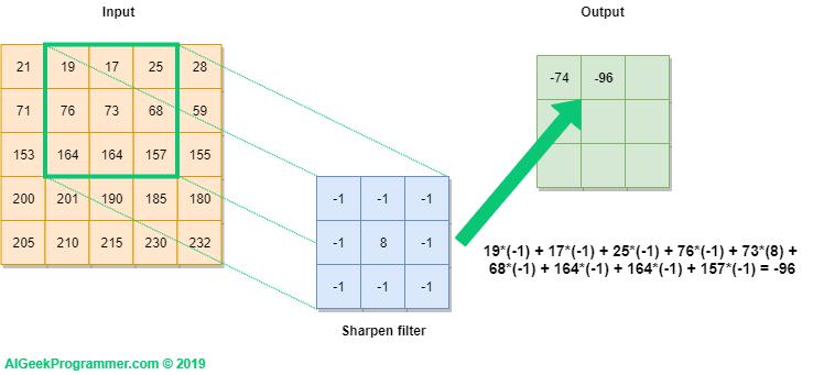 Explanation of convolution operation