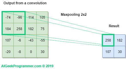 Maxpooling in convolution networks