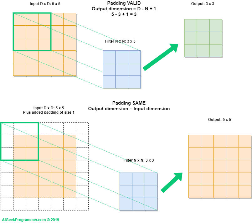 What is padding in convolutional neural network