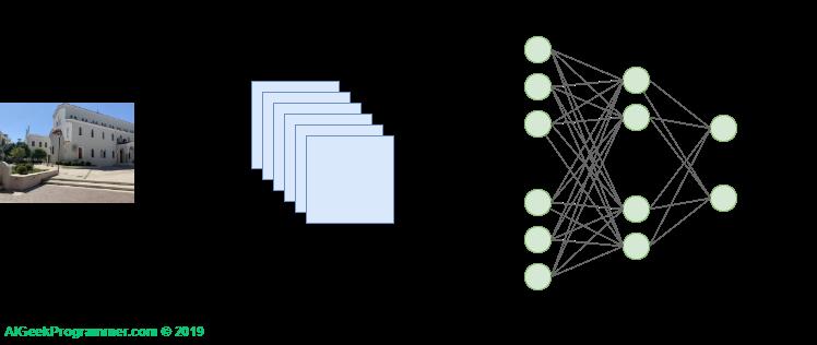 Convolutional neural network - architecture