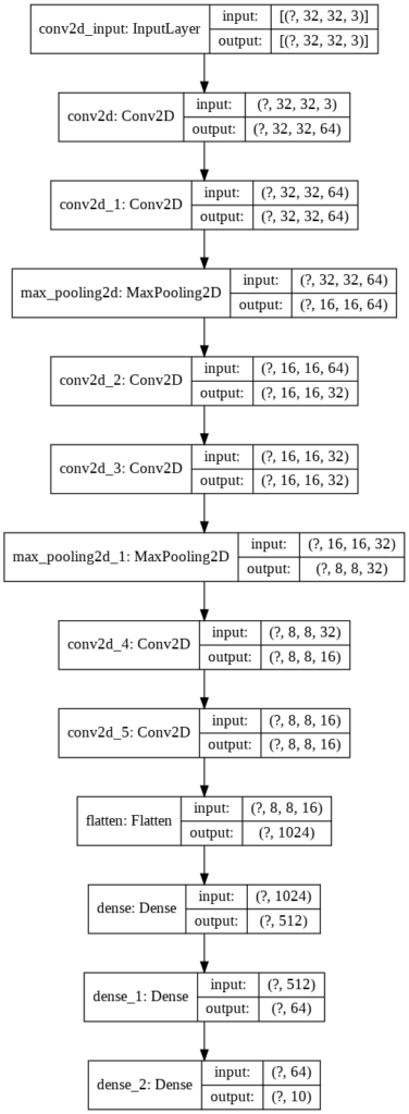 Graphic model of a convolutional neural network