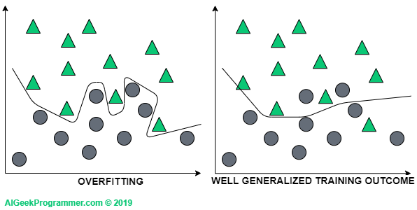 Convnets and overfitting
